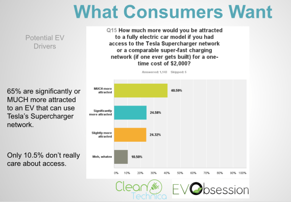 Tesla Supercharger demand