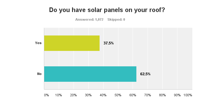 solar owners