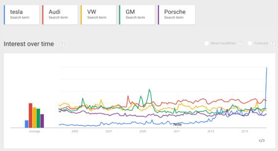 Tesla vs Audi VW GM Porsche