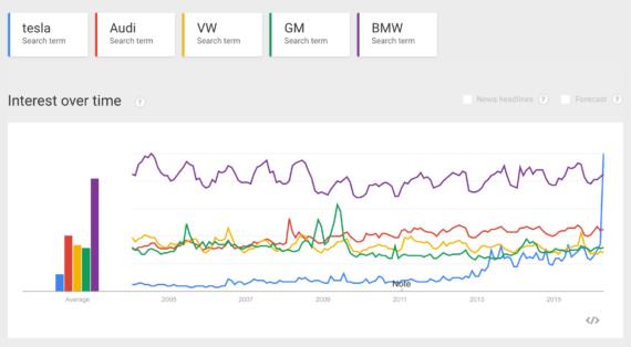 Tesla search trend vs BMW, Audi, VW