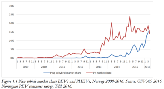 Norway EV market share