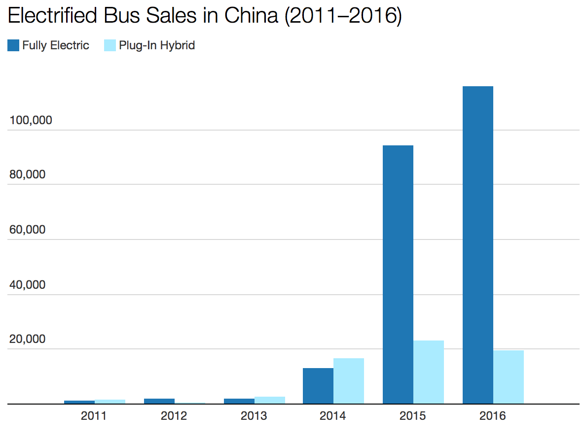 China Electric Bus Sales Still Exploding