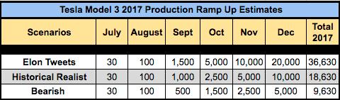 Tesla Model 3 Production Ramp-Up Scenarios