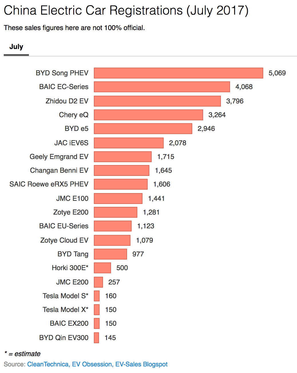 2017 Electric Car Sales — US, China, & Europe (Month By