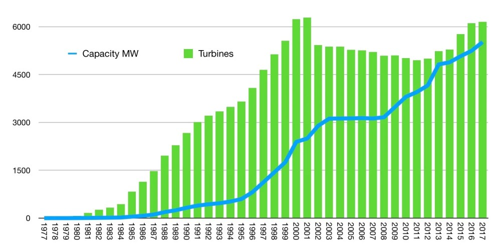 medium resolution of graph by jesper berggreen data source ens dk this means old turbines
