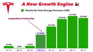 What Is Tesla Energy Worth? Over $10 Billion & Growing? | CleanTechnica