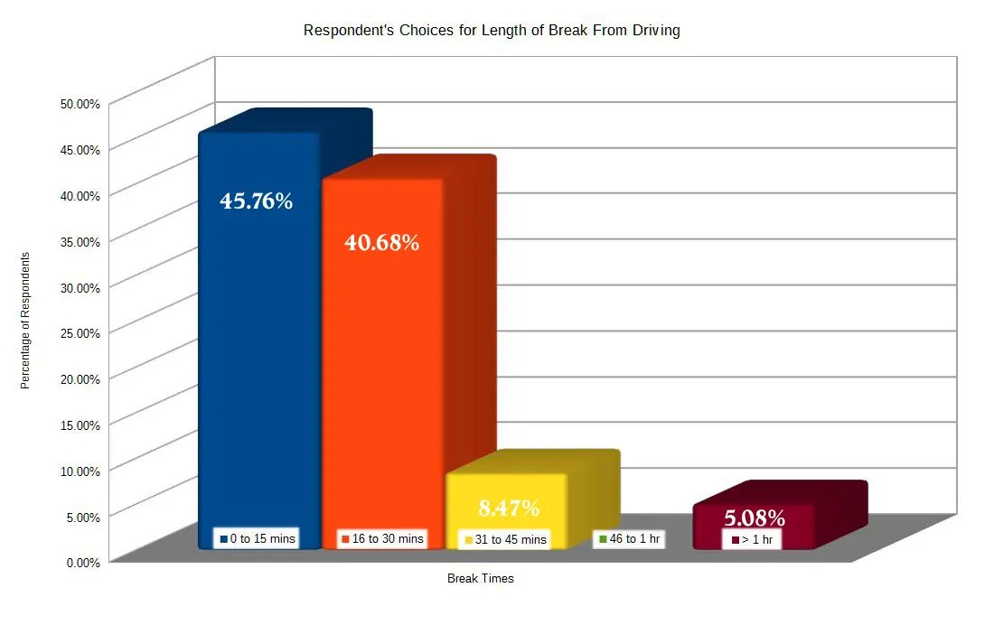 Survey Chart - Length of Breaks