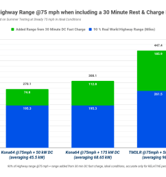 the tesla s recharging figures the green sections in the graphs will be reliably achieved whilst the kona will be limited to the 50 kw dc chargers the  [ 1128 x 777 Pixel ]