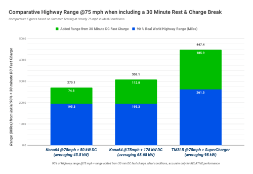 small resolution of the tesla s recharging figures the green sections in the graphs will be reliably achieved whilst the kona will be limited to the 50 kw dc chargers the