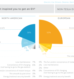 respondents mostly chose to transition to electric vehicles in order to help protect the environment that we all rely on for a safe and healthy life  [ 1667 x 1237 Pixel ]