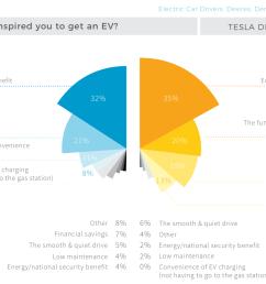 10 charts top electric car benefits top misconceptions [ 1739 x 1188 Pixel ]