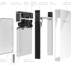 Powerwall 2 Wiring Diagram Forest Ecosystem Hot Tesla To Get New Features Higher Prices Cleantechnica