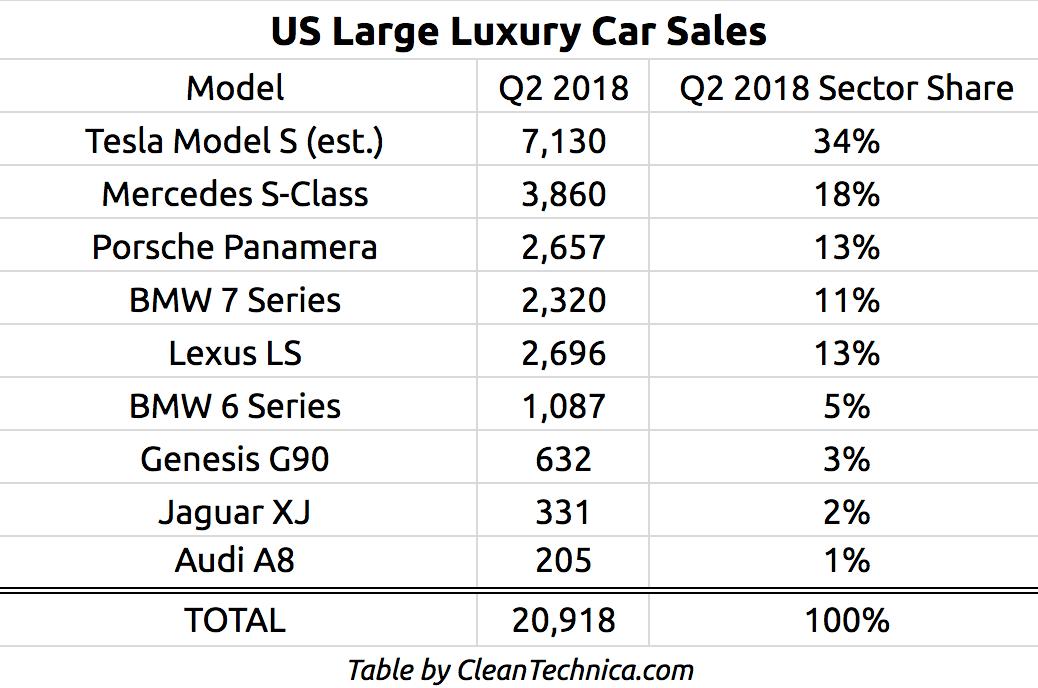 #1 Tesla Model S Dominating Large Luxury Car Sales In USA