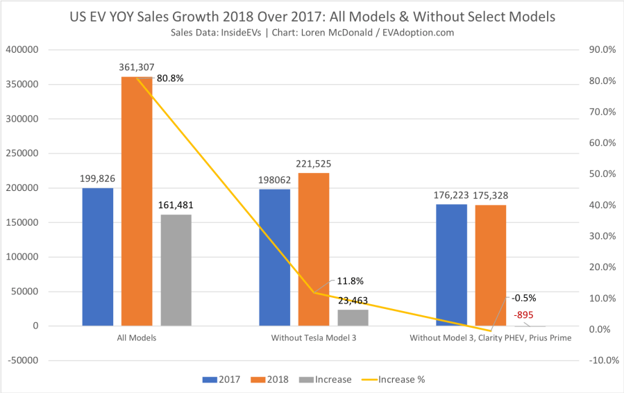 2018 vs 2017 Sales Growth all models wo-selected models-CT