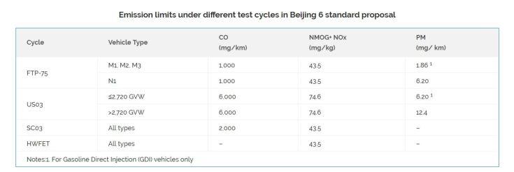 beijing Level VI emissions