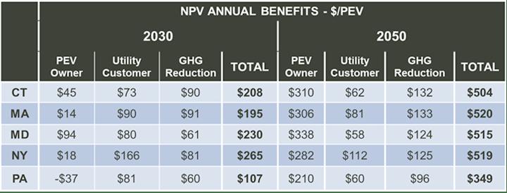 EV benefit study Northeast