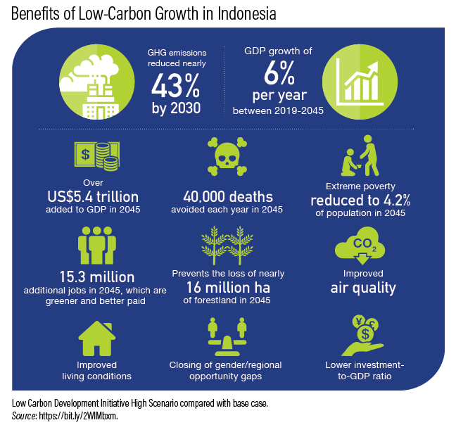 Indonesia Charts A New Low Carbon Development Path Will Other Countries Follow Suit