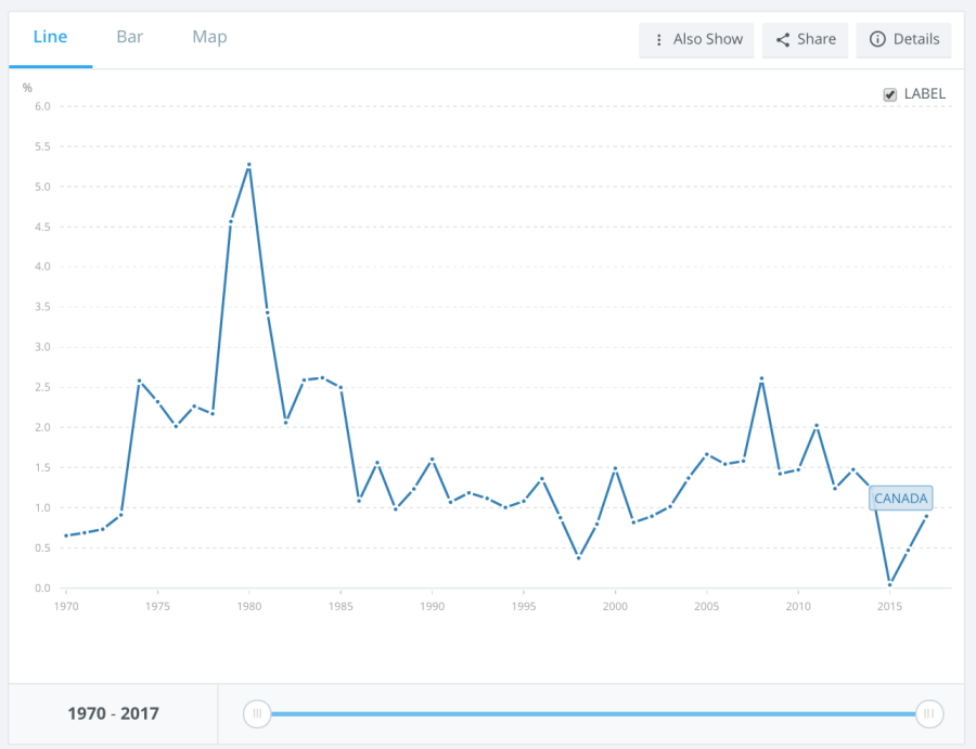 Chart of World Bank oil rents for Canada from 1970 to 2017