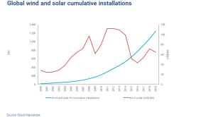 Renewables vs Oil