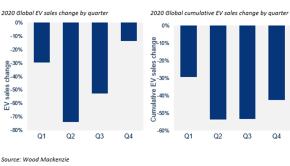 EV sales forecast