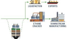 plastic petrochemicals Appalachia shale gas