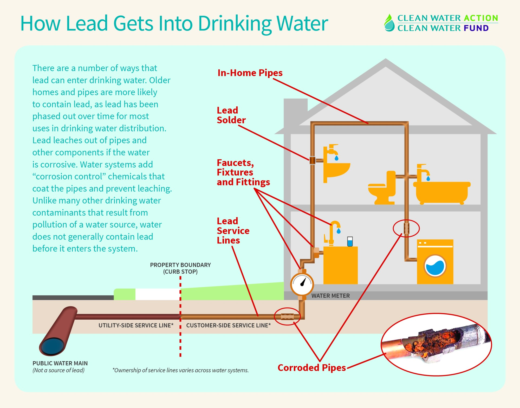 hight resolution of  water contaminants is usually not present in the drinking water source but rather results from the distribution system or on site plumbing itself