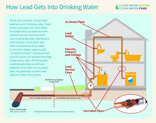 small resolution of  water contaminants is usually not present in the drinking water source but rather results from the distribution system or on site plumbing itself