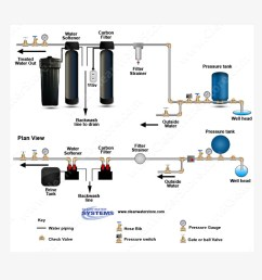 how do i install a carbon backwash filter and a water softener in salt water softener system diagram quotes [ 1000 x 800 Pixel ]