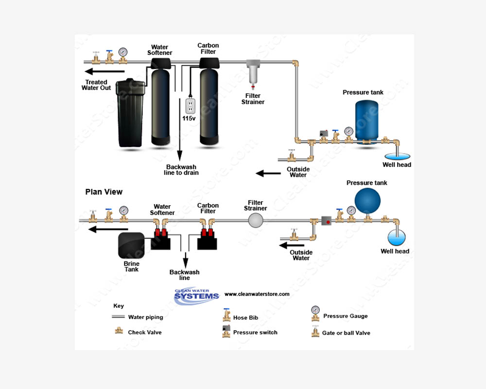 medium resolution of how do i install a carbon backwash filter and a water softener in salt water softener system diagram quotes