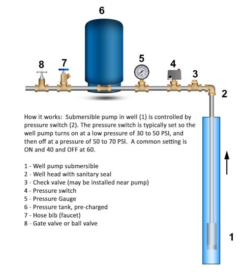 well pump 7 pin trailer plug wiring diagram australia troubleshoot low water pressure on systems fix