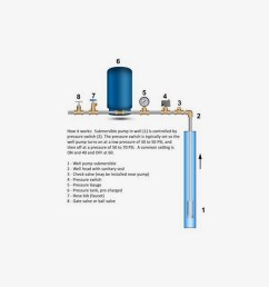 troubleshoot low water pressure on well water systems fix low water well pump pressure tank installation diagram [ 1000 x 800 Pixel ]