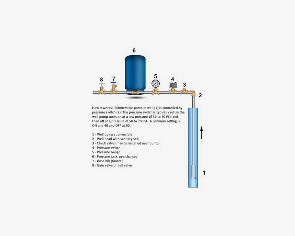 hight resolution of troubleshoot low water pressure on well water systems fix low water well pump pressure tank installation diagram