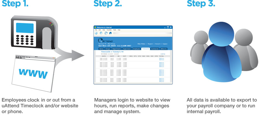 Step 1 -Employeees clock in and out at a uAttend TimeClock, web login, app or phone. Step 2 - Managers log-in to view hours, run reports, make changes and manage the system. Step 3 - All data is available to export to your payroll company or into your internal payroll system.