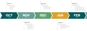 Timeline of General Plan