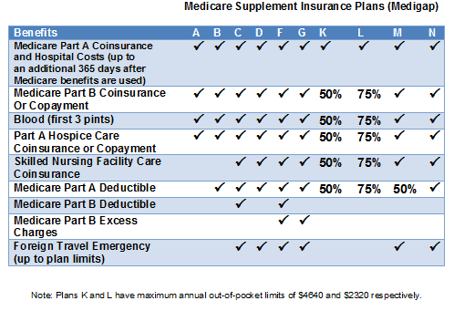 Medicare Supplement Plan F  Benefits, Rates, How To Qualify