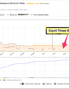 You may find  product that is super sexy looks killer on the amazon sales rank chart also your trying to kill rh cleartheshelf