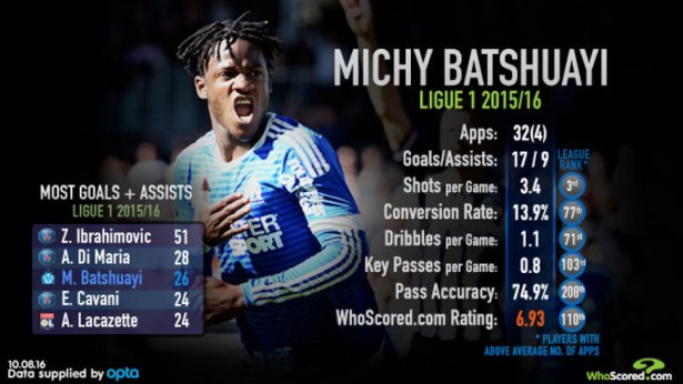 michy-batshuayi-chelsea-whoscored_3762073