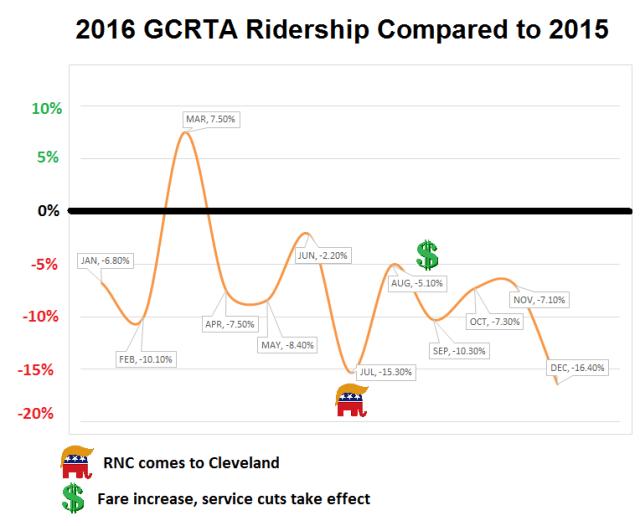 RTA Ridership Down 7%, Riders Kickoff Campaign to Improve