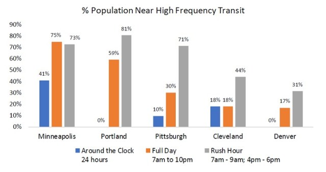 Fair Fares: A Campaign for Better Transit – Clevelanders for