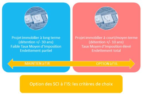 SCI-ir-ou-is