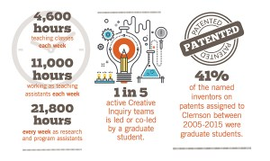 One in five active Creative Inquiry teams is led or co-led by a Clemson graduate student.