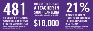 Cost to Replace a Teacher in SC is $18,000