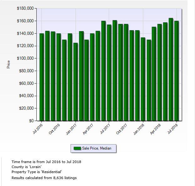 Lorain County Charts