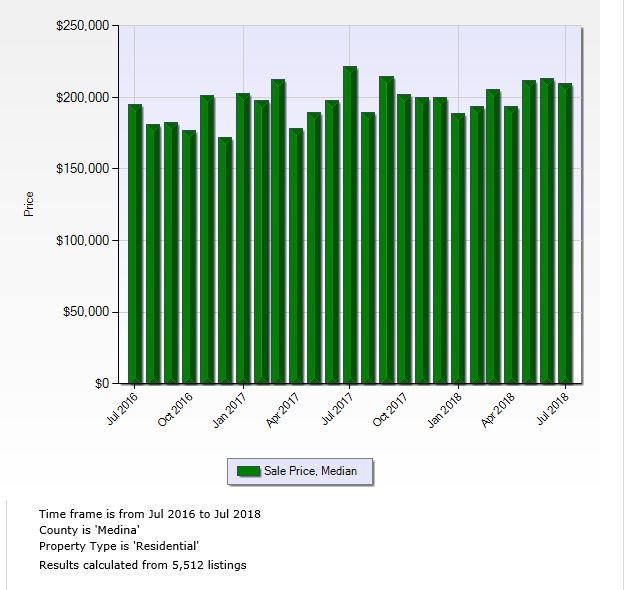 Medina County Charts