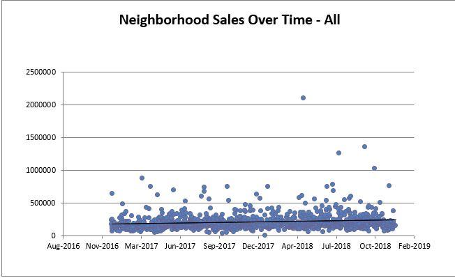 Lakewood All Sales