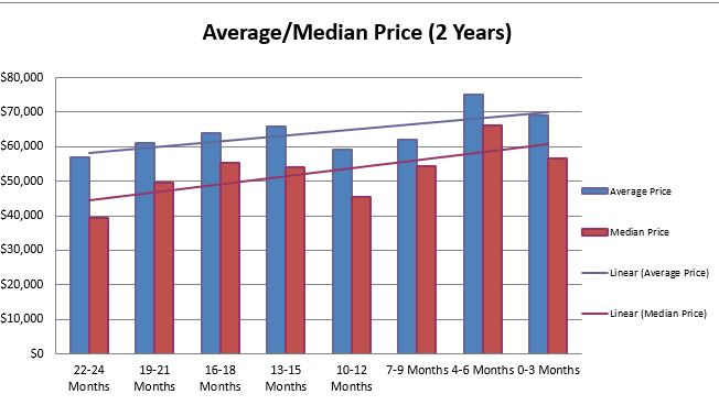 Youngstown Sales Trends