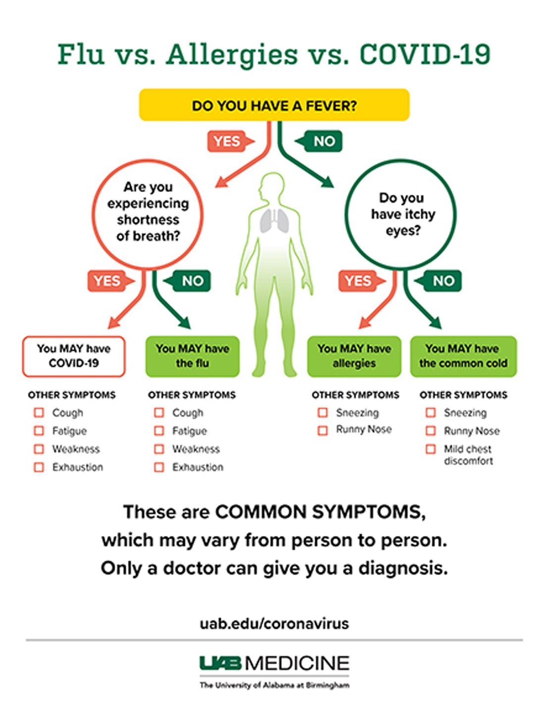 Symptoms: Is it COVID-19, flu, cold or allergies? | The Cleveland ...