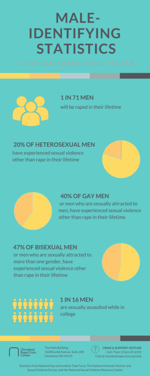 CRCC Male Statistics