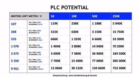 PLC WertSeigerung Entwicklung _2019-07-15_00-18-45
