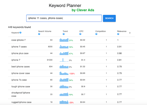 keyword planner to do banners correctly